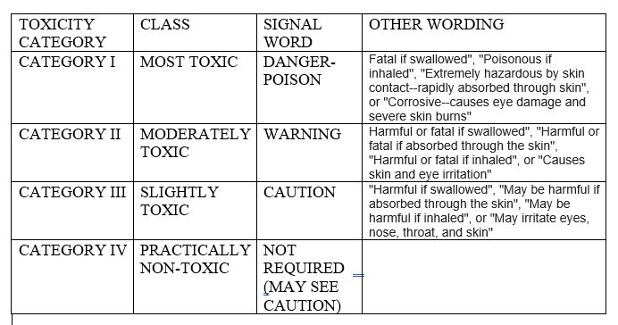 Toxicity Category Chart