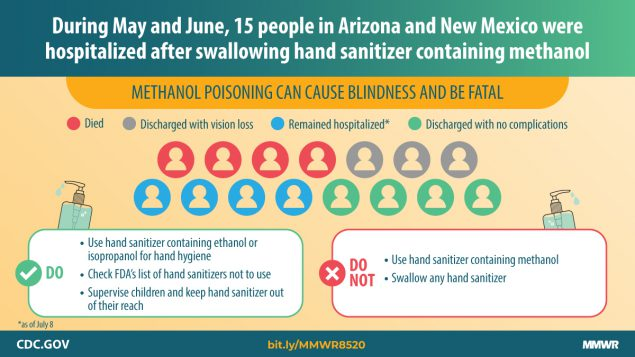 chart showing Methanol poisoning cases from hand sanitizer